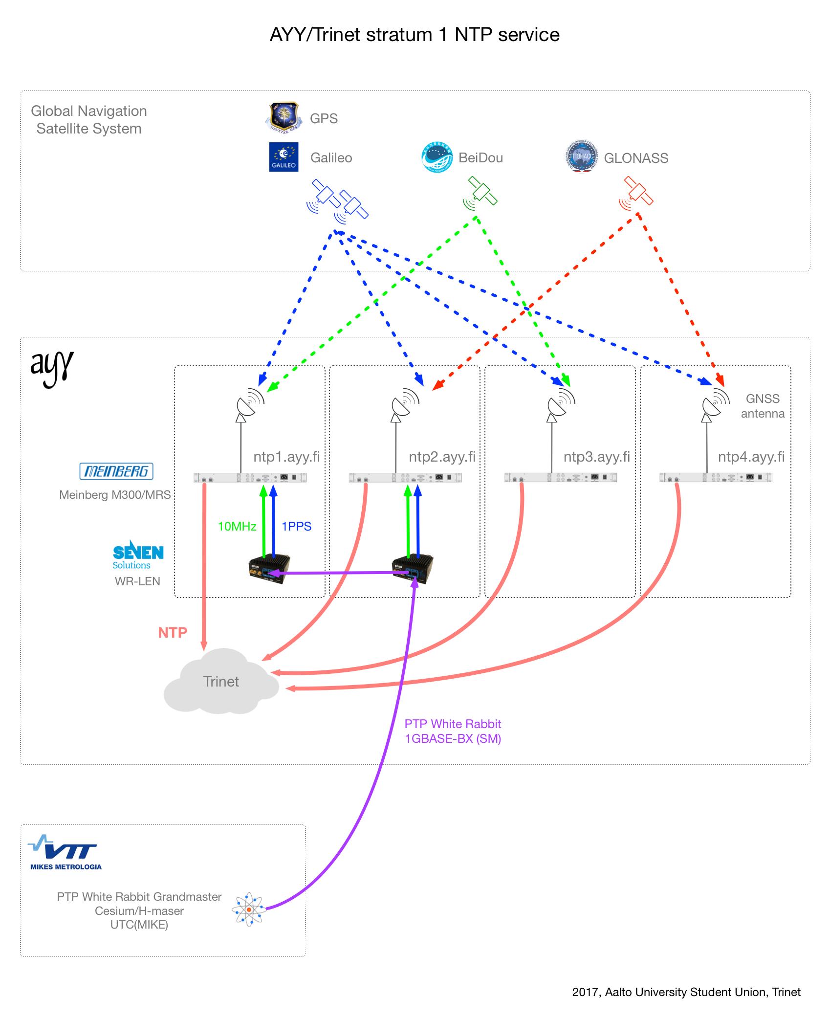 AYY Trinet Network - IP Settings